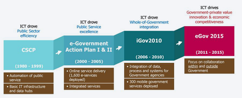 Image of eGov Masterplans from 1980-2015