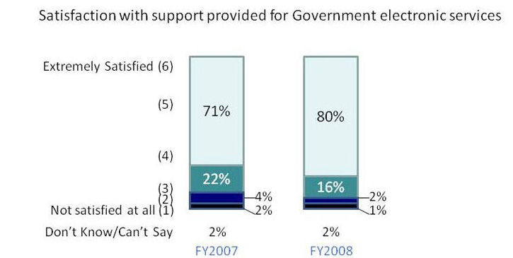 Graph depicting level of satisfaction of businesses with government digital services - 2009