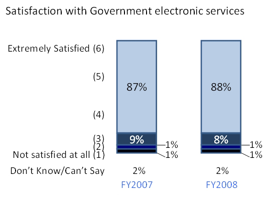 Graph depicting level of satisfaction of citizens with government digital services - 2009