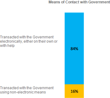 Graph depicting level of satisfaction of citizens with government digital services - 2010