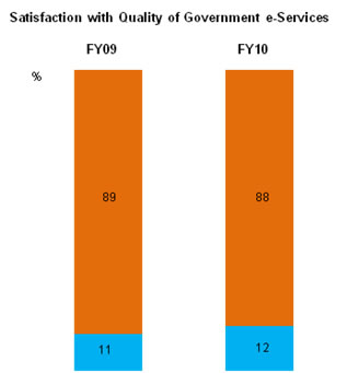 Graph depicting level of satisfaction of businesses with government digital services - 2011