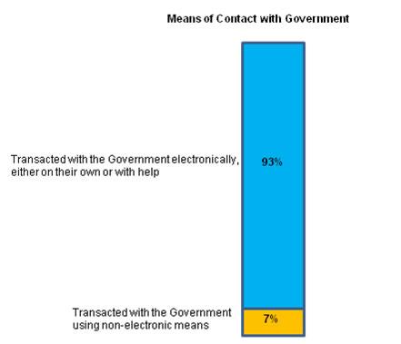 Graph depicting level of satisfaction of citizens with government digital services - 2011