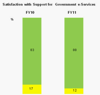 Graph depicting level of satisfaction of businesses with government digital services - 2012