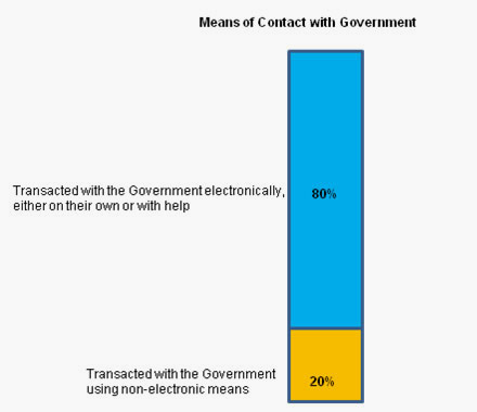 Graph depicting level of satisfaction of citizens with government digital services - 2012