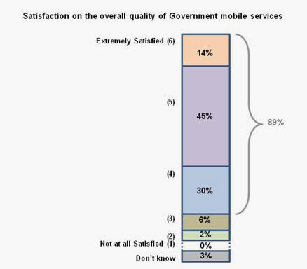 Graph depicting level of satisfaction of businesses with government digital services - 2013