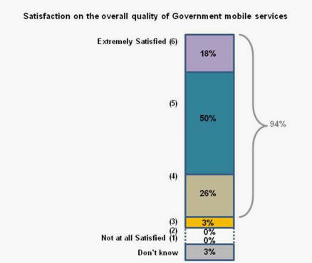 Graph depicting level of satisfaction of citizens with government digital services - 2013