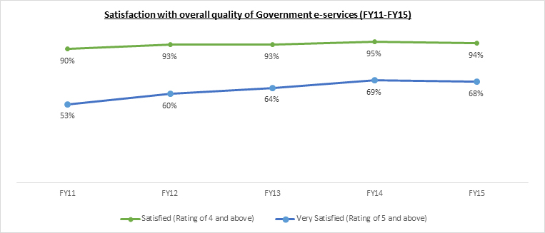 Graph depicting level of satisfaction of businesses with government digital services - 2016