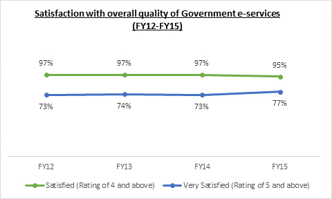 Graph depicting level of satisfaction of citizens with government digital services - 2016