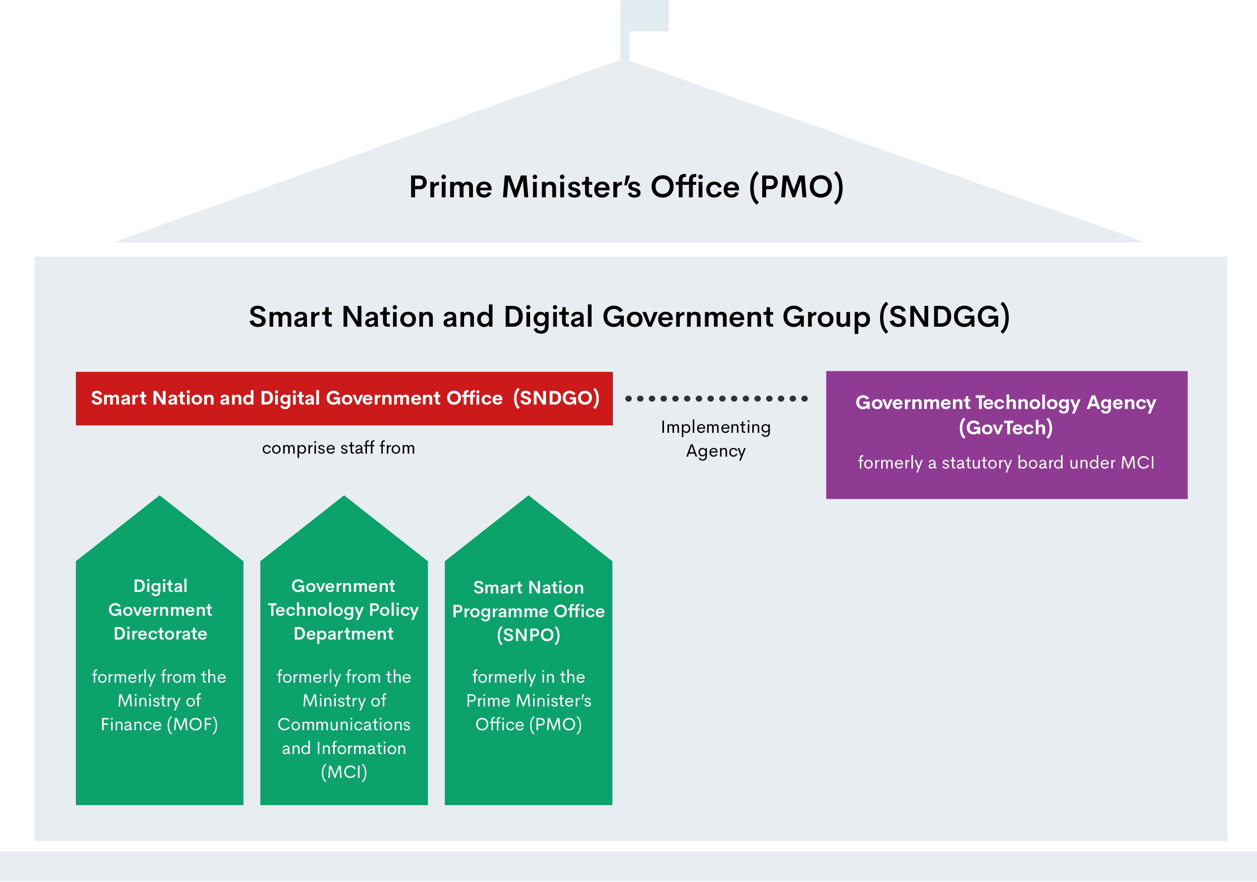 Organisational chart for Smart Nation and Digital Governance Group (SNDGG) in the Prime Minister Office (PMO)